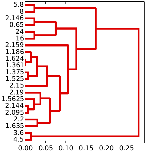 emission_spectroscopy_dendrogram_of_exoplanets