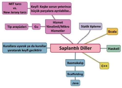 proglang5
